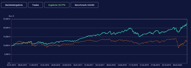 Beispielbacktest auf den S&P500 mit Einstiegssignalen